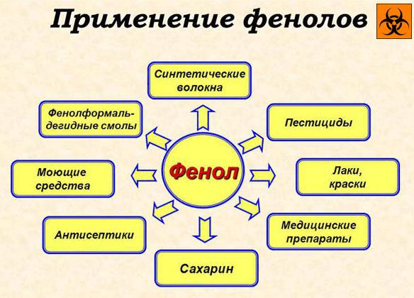 применение фенола
