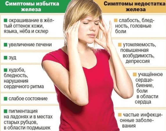 какие симптомы от отравление железом