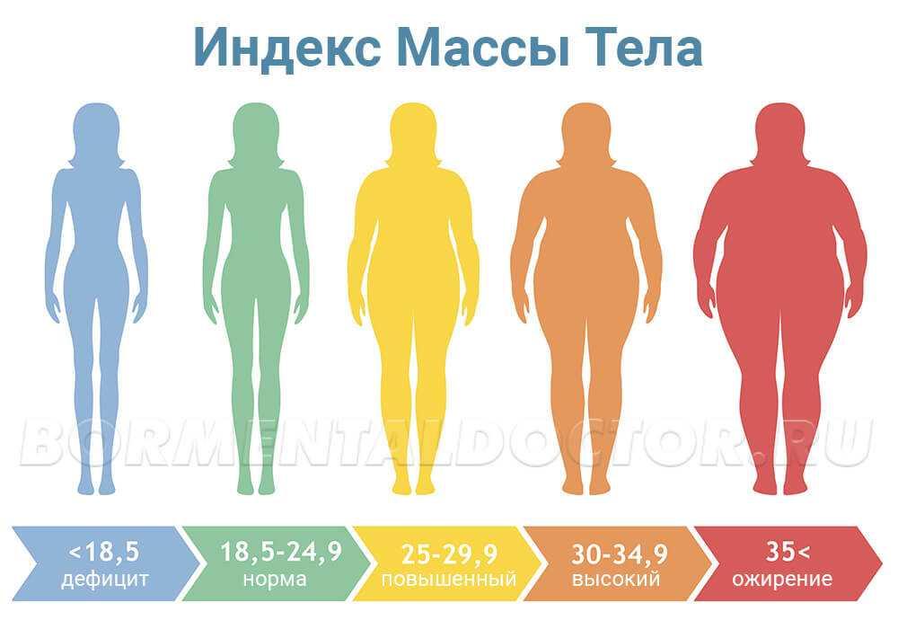 Анорексия (Anorexia nervosa). Симптомы и лечение анорексии